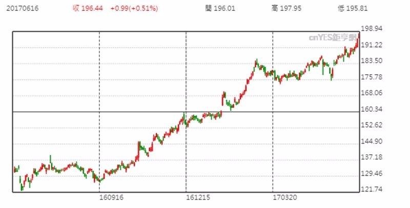 波音股價日線趨勢圖