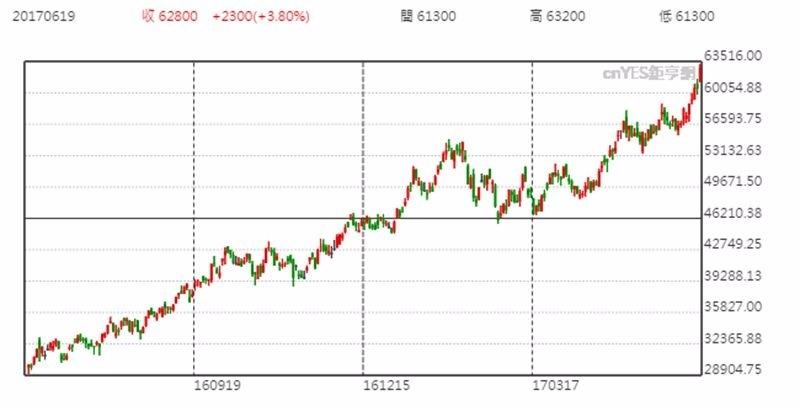 SK海力士股價日線趨勢圖