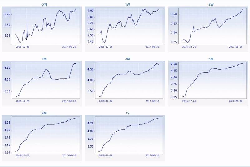 各天期 Shibor 走勢圖 圖片來源:中國外匯交易中心