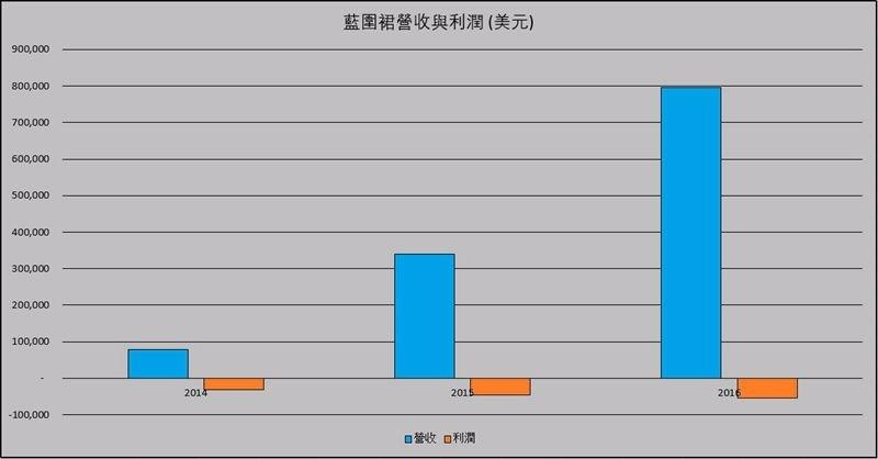 藍圍裙營收及利潤表
