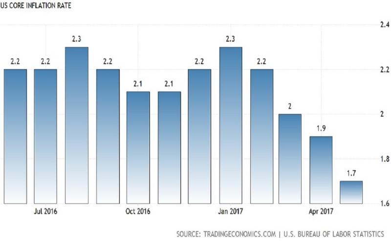 美國核心消費者物價指數(CPI)年增率近年變化圖。(圖片來源:tradingeconomics)
