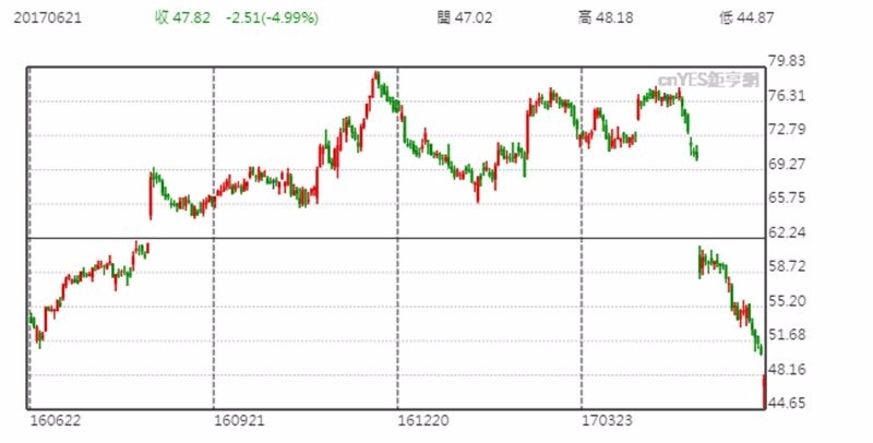 Foot Locker 股價日線趨勢圖