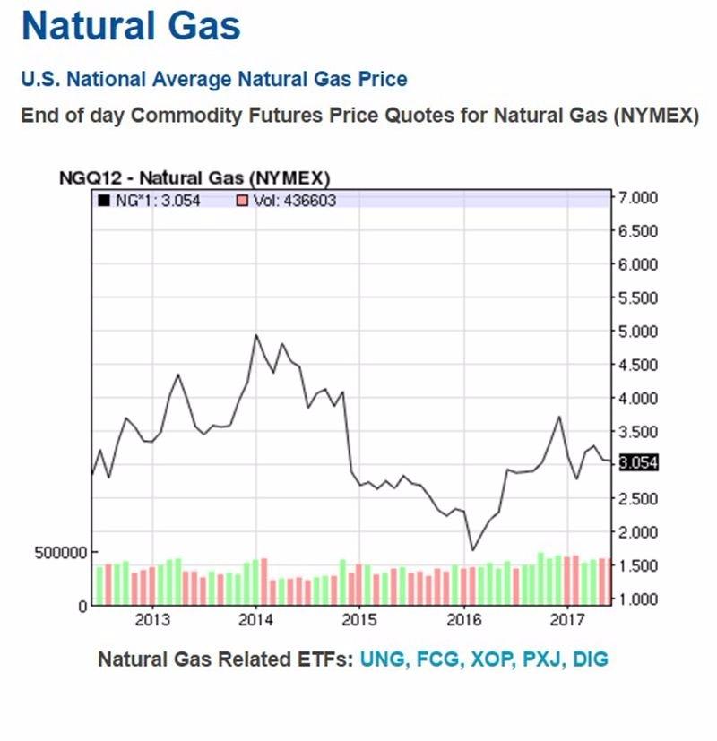 天然氣價格 / 圖片來源:NASDAQ