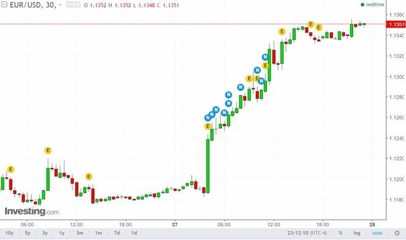 歐元兌美元 / 圖片來源:Investing