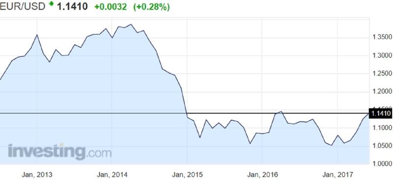 歐元兌美元近年走勢線圖。(圖片來源:Investing.com)