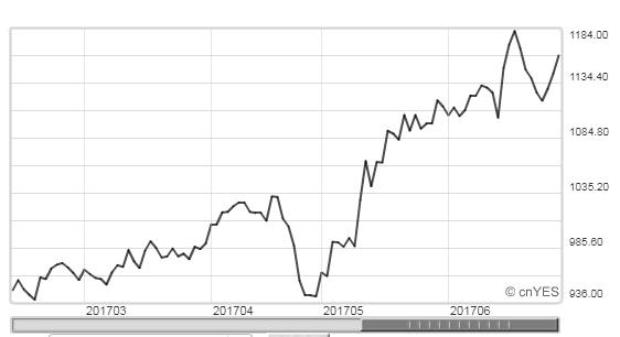 芝加哥期交所糙米期貨報價