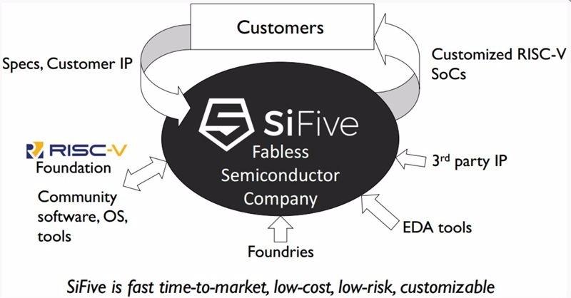 SiFive 業務模式 / 圖片來源:電子周刊