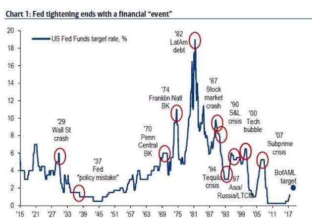 聯準會緊縮往往會帶來金融大事。(資料來源:美銀美林,彭博)