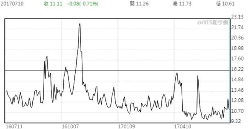VIX指數一年來走勢線圖