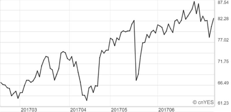 XIV淨值近月變化線圖