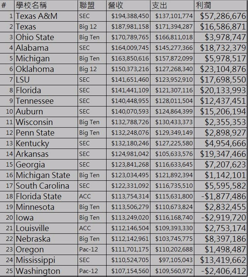 美國大學營收排行 / 圖片來源:NCAA