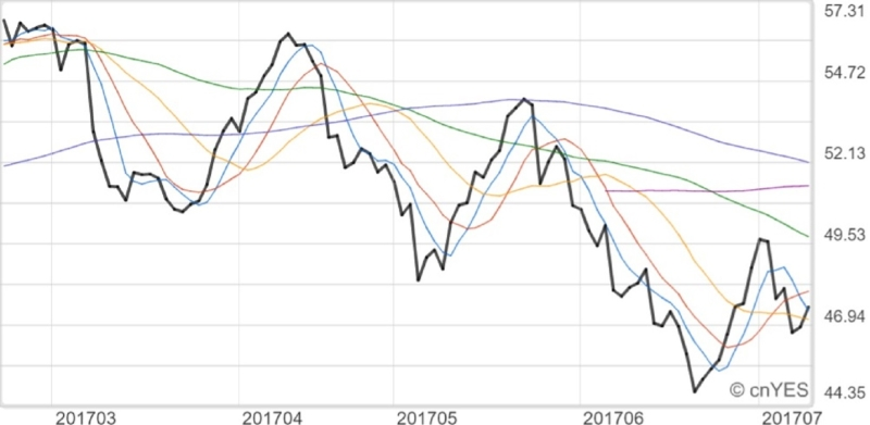 北海布蘭特油價近月走勢線圖