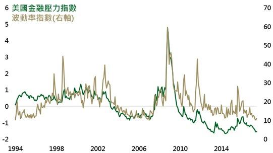 資料來源:Bloomberg,採聯準會聖路易分行金融壓力指數,鉅亨網投顧整理;資料日期:2017/7/11。此資料僅為歷史數據模擬回測,不為未來投資獲利之保證,在不同指數走勢、比重與期間下,可能得到不同數據結果。