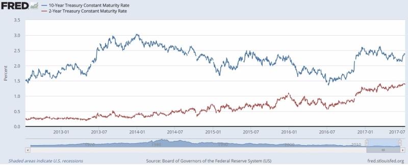 美債10年(藍)與5年(紅)報酬率 / 圖片來源:FRED