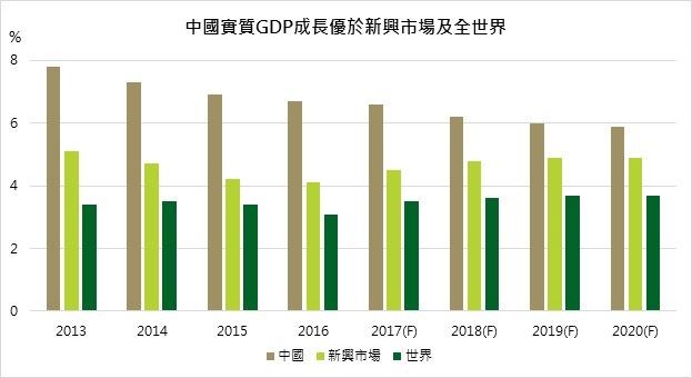 資料來源:IMF;鉅亨網投顧整理;資料日期:2017/07/13。此資料僅為歷史數據及預估值(2017-2020),不為未來投資獲利之保證,在不同指數走勢,比重與期間下,可能得到不同數據結果。