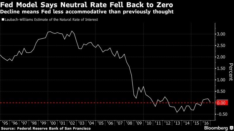以 Laubach-Williams (LW) 模型估算之自然利率水平 圖片來源:Bloomberg
