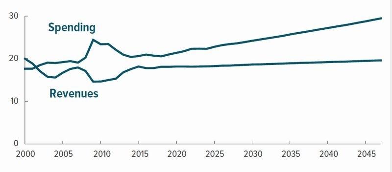 美國政府支出 VS 政府收入 圖片來源:CBO
