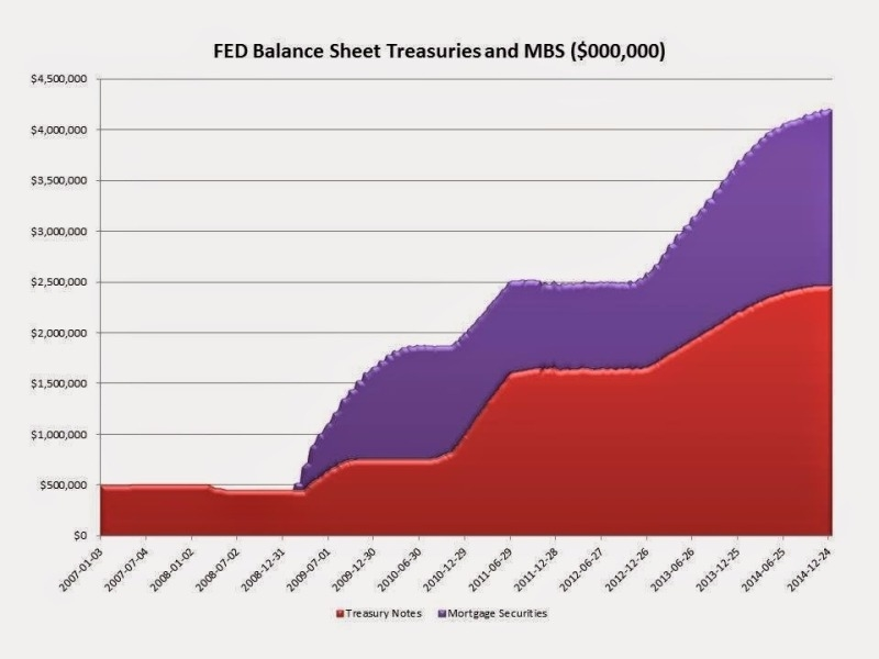 紅:Fed 所持有之美債規模 紫:Fed 所持有之 MBS 規模 圖片來源:Fed