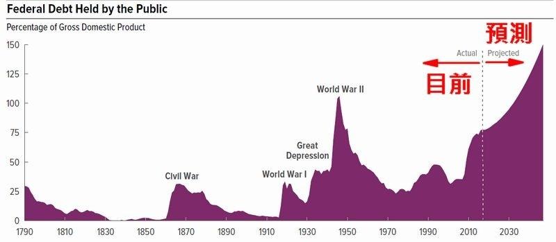 美國債務佔 GDP 之比重 圖片來源:CBO