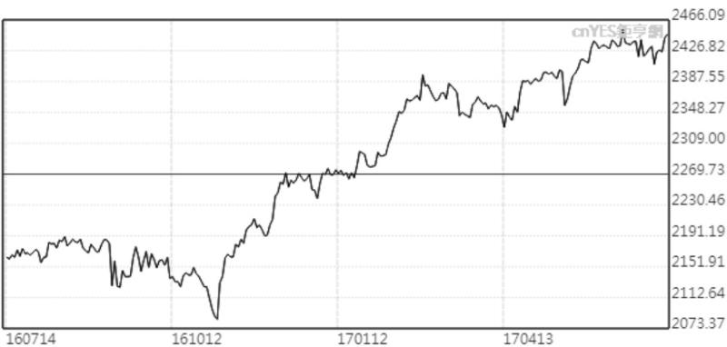 美股S&P 500指數1年來走勢圖