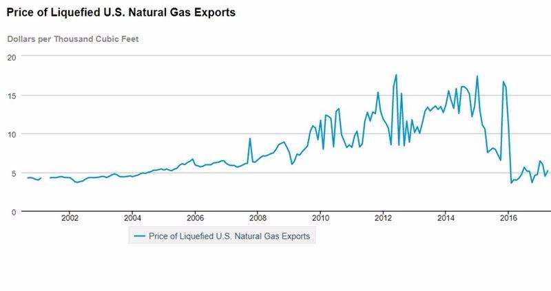 美國LNG出口價 / 圖片來源:EIA