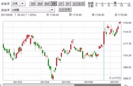 (圖一:台股金融類股股價指數日線圖,鉅亨網首頁)