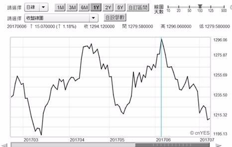 (圖二:黃金價格日曲線圖,鉅亨網首頁)