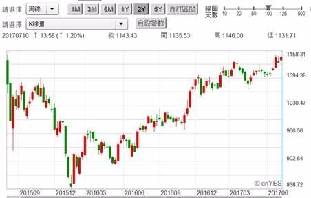 (圖六:台股金融類股股價指數周K線圖,鉅亨網首頁)