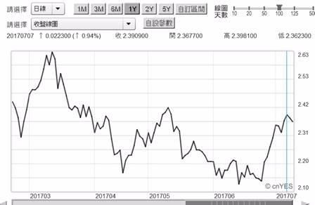 (圖三:美國10年期公債殖利率日曲線圖,鉅亨網債券 )