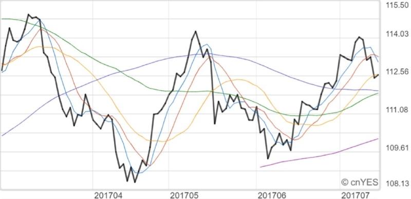 美元兌日元近月走勢線圖。