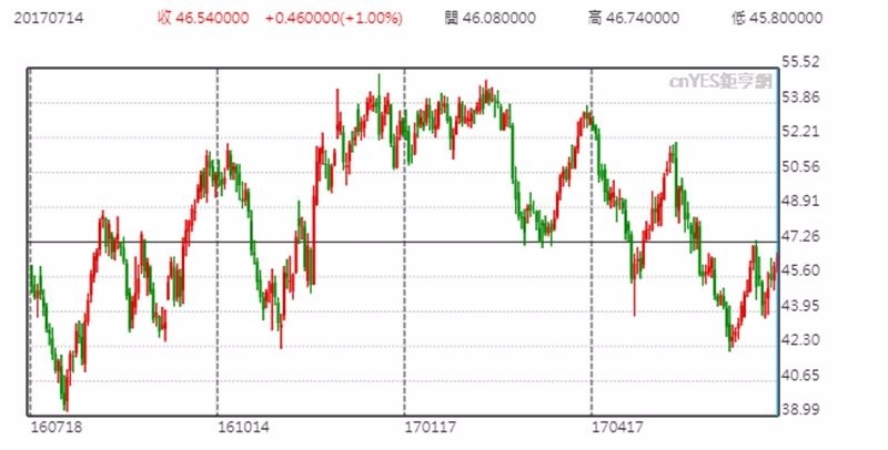 連續月紐約輕原油價格日線趨勢圖