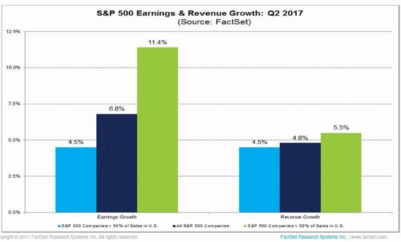 左:S&P 500 獲利增長率 右:S&P 500 營收增長率 圖片來源:FactSet