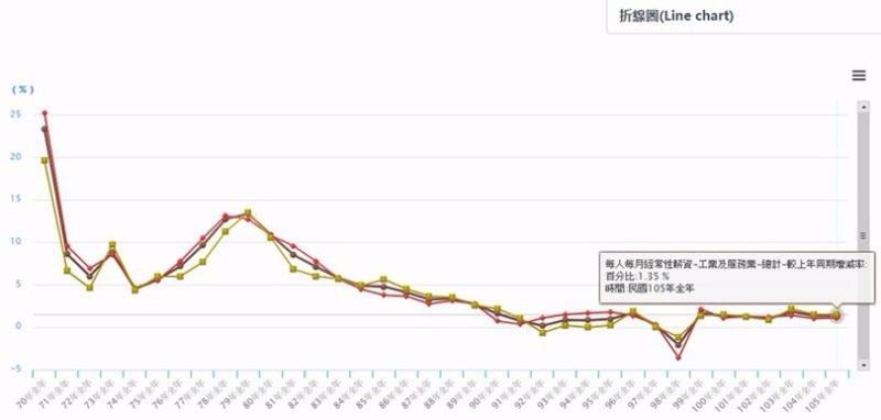 ,到 2016 年止,台灣上班族每人平均經常性薪資成長率僅1.08%。 (圖取材自台灣主計處)