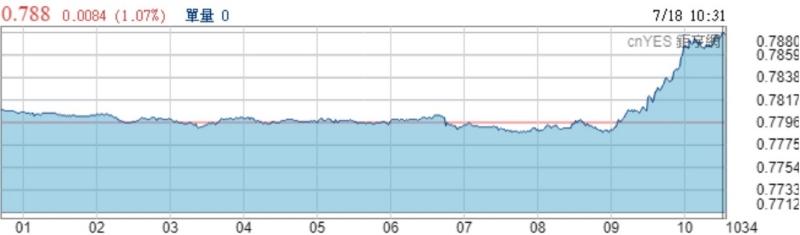 澳元兌美元今日走勢線圖