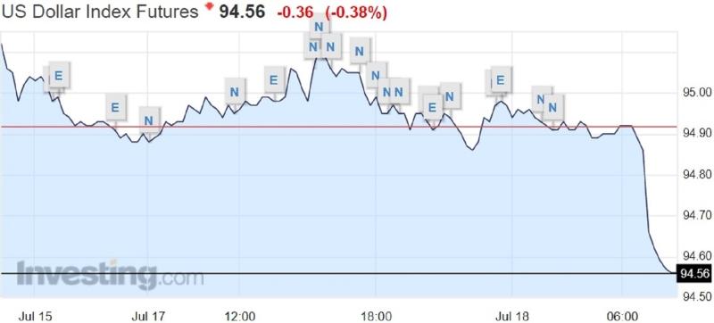 美元指數周二亞匯早盤走勢圖。(圖片來源:Investing.com)
