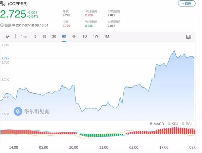 銅價創4個月新高 (圖:華爾街見聞)