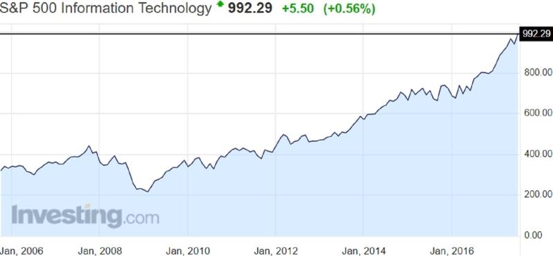 S&P 500 IT指數歷來走勢圖。(圖片來源:Investing.com)