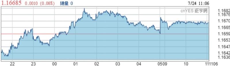 歐元兌美元近日走勢圖