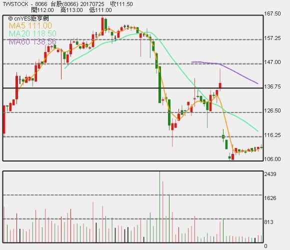 來思達股價日 K 線圖。