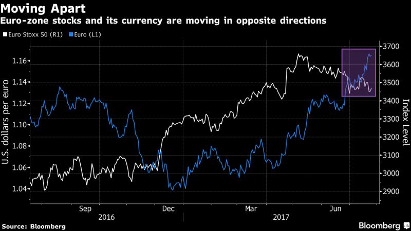 歐元區股票與歐元走勢表現(圖表取自彭博)