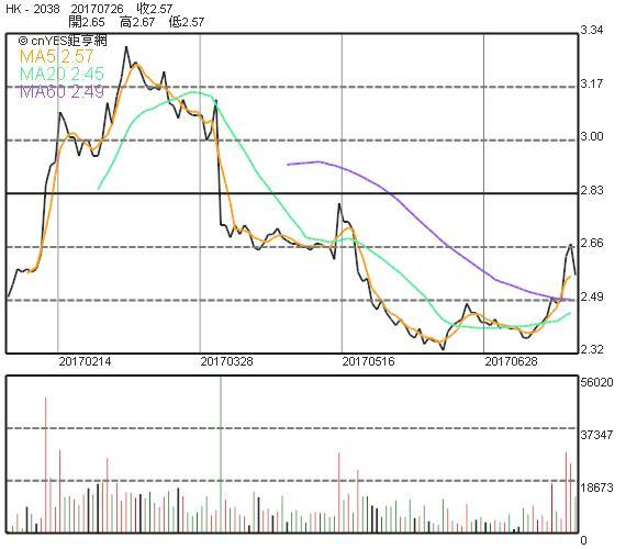 富士康股價