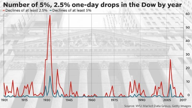 道瓊工業指數歷史上單日下跌至少5%(藍線)及2.5%(紅線)的天數趨勢線圖。(圖片來源:華爾街日報市場數據集團)