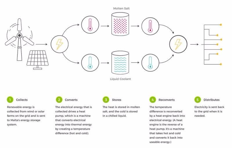 馬爾他 (Malte) 再生能源儲存系統之設計概念 圖片來源:9to5google