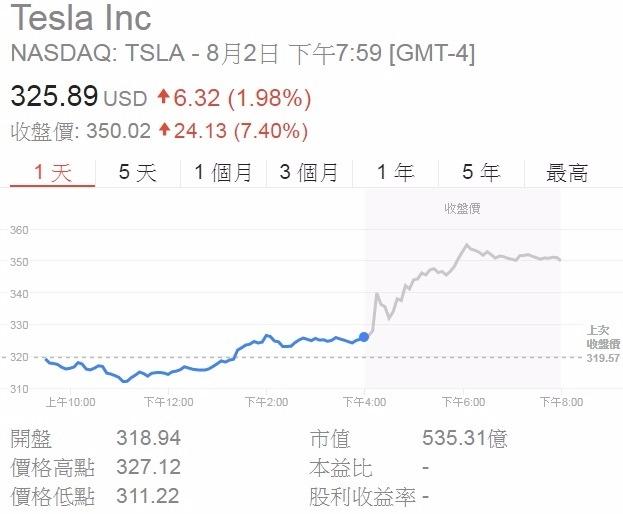 特斯拉股價走勢,圖片來源:Google財經