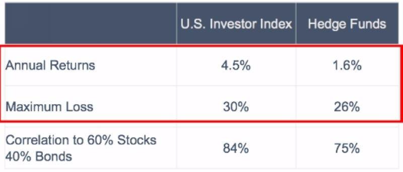 散戶投資人在面對風險事件時,最大虧損幅度為 30%,對沖基金則為 26%,優於散戶投資人 圖片來源:MarketWatch