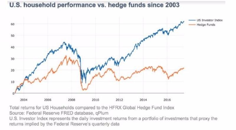 藍:美股散戶投資人績效 橘:美股對沖基金績效 圖片來源:Zerohedge