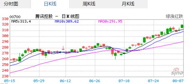 騰訊股價近期一路飆升。