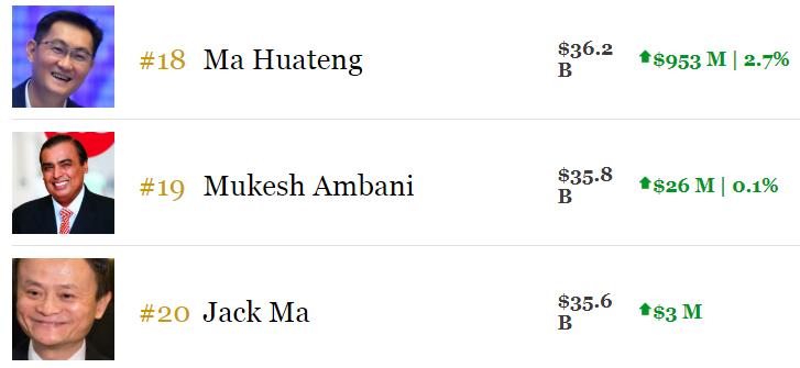 馬化騰全球富豪排名第18,贏過馬雲排名第20。(資料來源:福布斯網站)