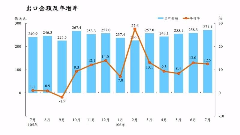 台灣近期出口金額一覽。(圖:財政部提供)