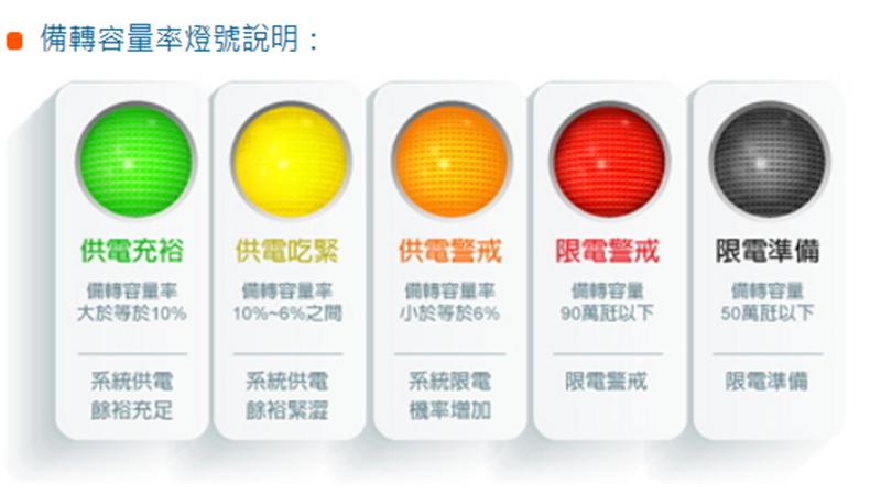 台北高溫破38度創今年新高 供電燈號亮起今年第一顆紅燈